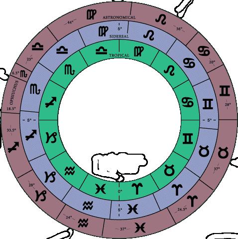 Сравнение тропического, сидерического и астрономического положения знаков зодиака
